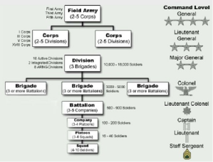 Army Organizational Structure