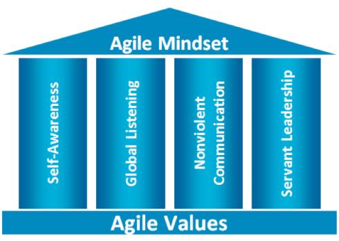 agile-mindset
