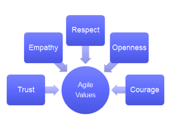agile-values